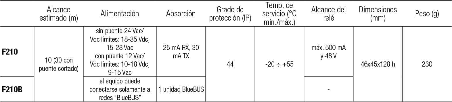 caracteristicas-f210-f210b