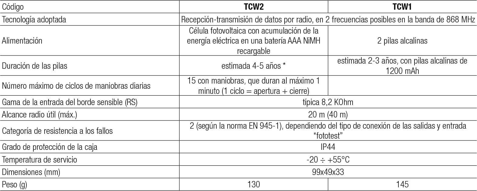 caracteristicas-tcw1-tcw2
