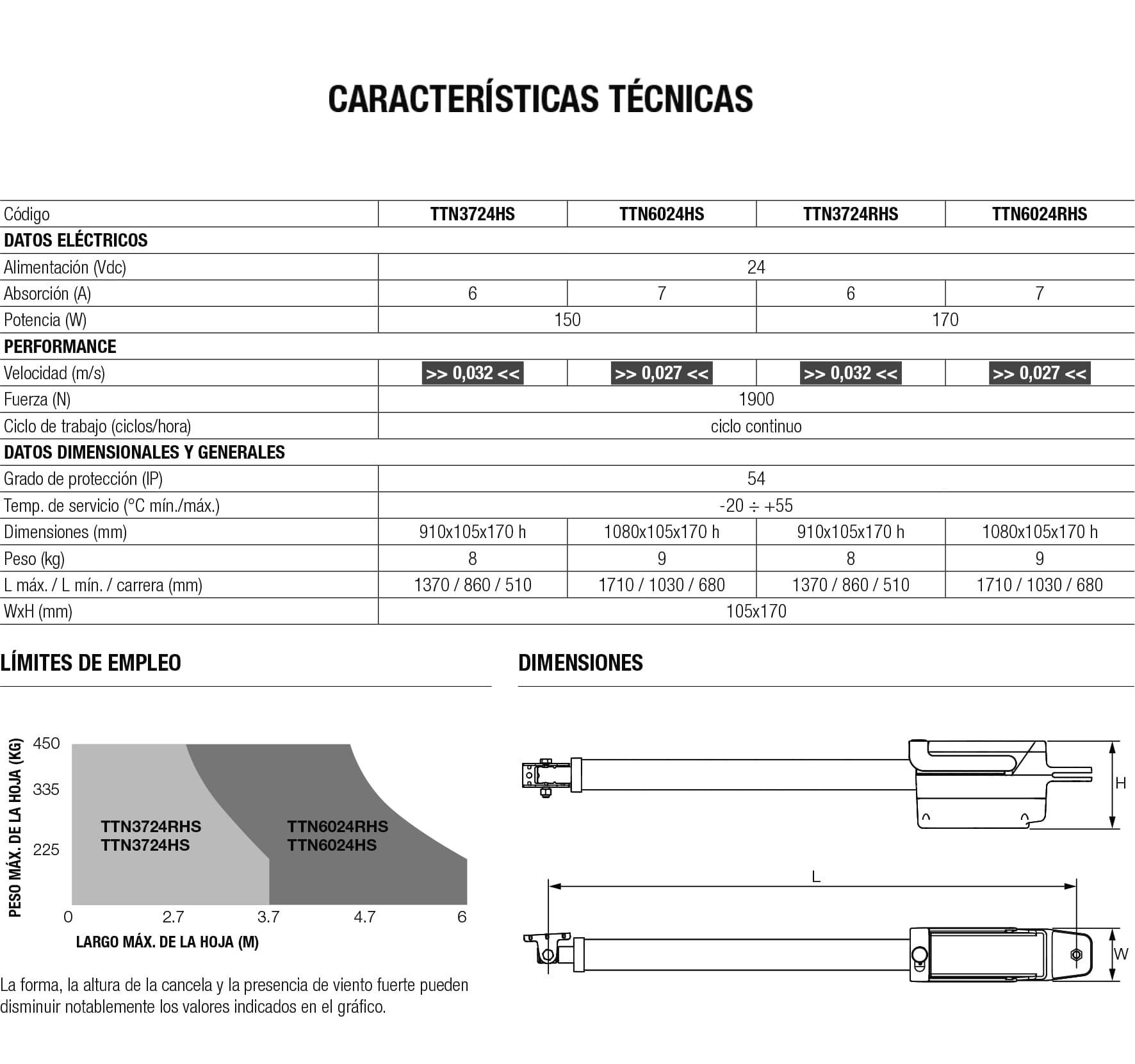 caracteristicas-titan-hs-ttn3724rhs