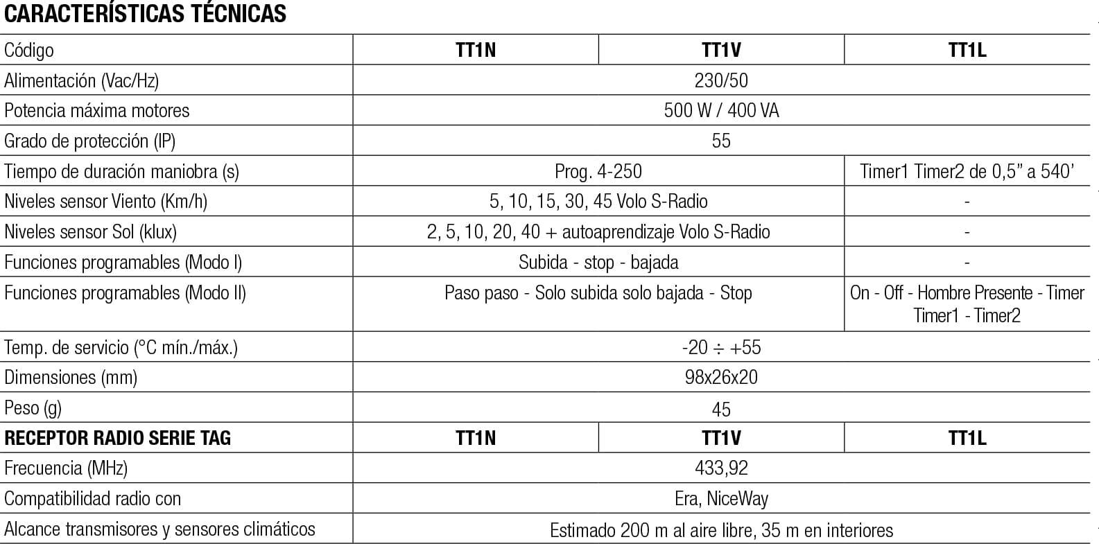 caracteristicas-tt1n-tt1v-tt1lcaracteristicas-tt1n-tt1v-tt1l