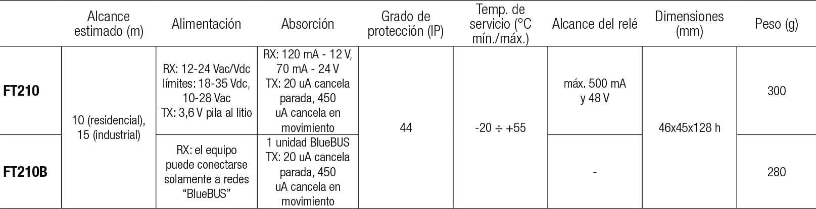 carateristicas ft210-ft210b
