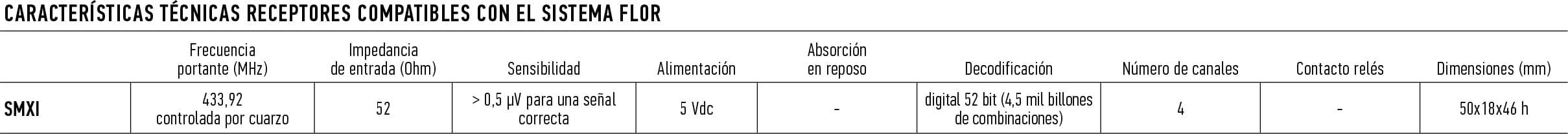 receptores-compatibles-flor