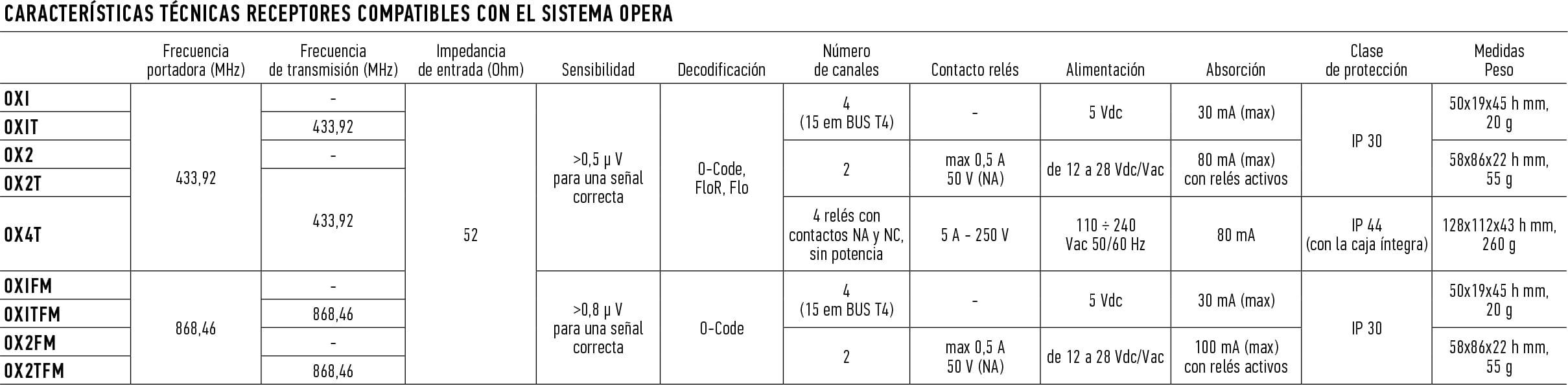 receptores-compatibles-opera